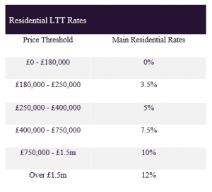 resi tax rates